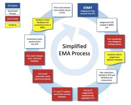 EMA_Cycle