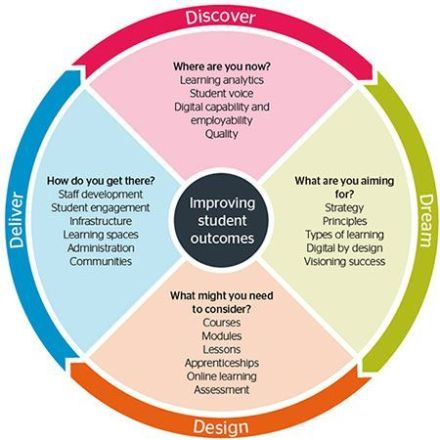 jisc learning design